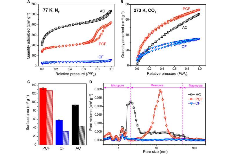Exceptional capacitive deionization rate and capacity by block copolymer-based porous carbon fibers