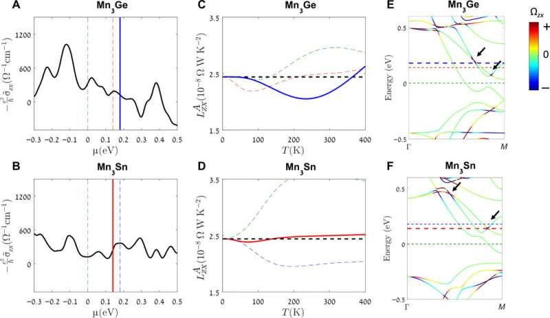 Finite-temperature violation of the anomalous transverse Wiedemann-Franz law