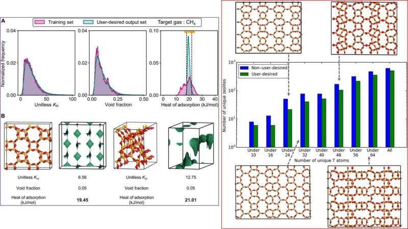 Inverse design of porous materials using artificial neural networks
