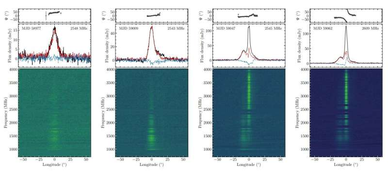 Observations unveil dynamic magnetosphere of the magnetar Swift J1818.0−1607