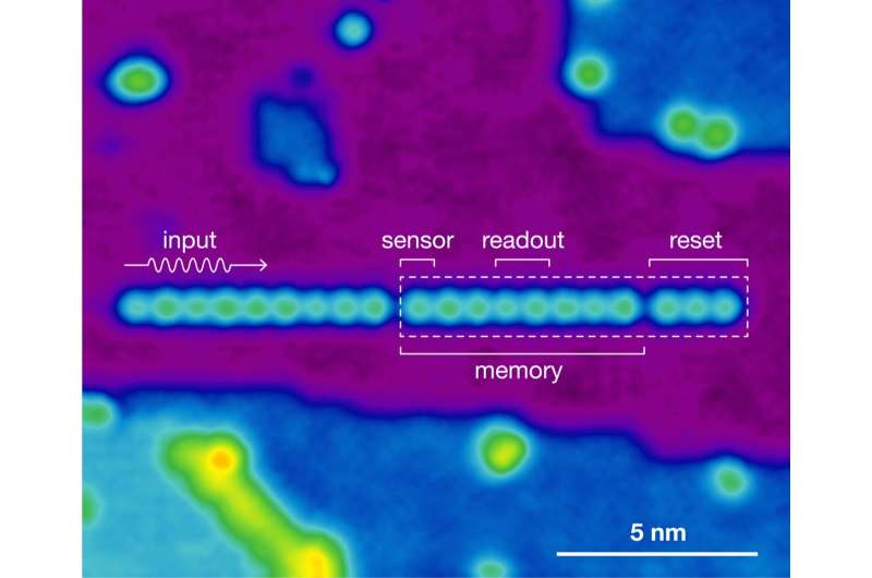 Researchers build sensor consisting of only 11 atoms
