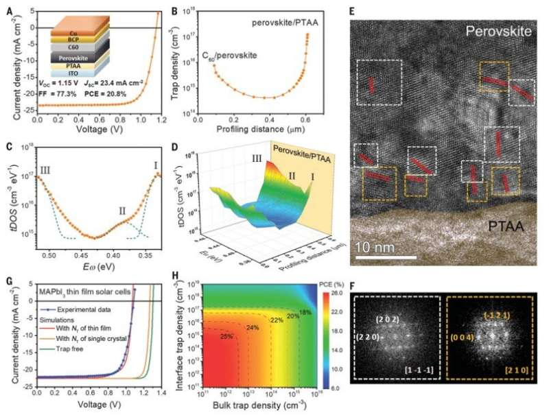 Resolving spatial and energetic distributions of trap states in metal halide perovskite solar cells