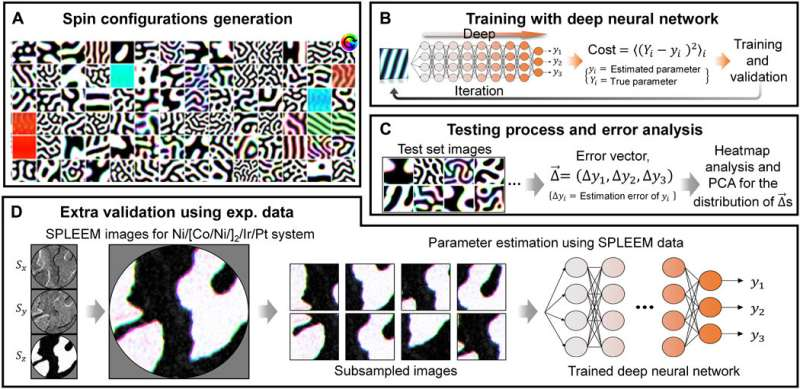 Semiconductor material analysis made possible with artificial intelligence
