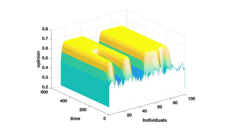 Simulations show extreme opinions can lead to polarized groups