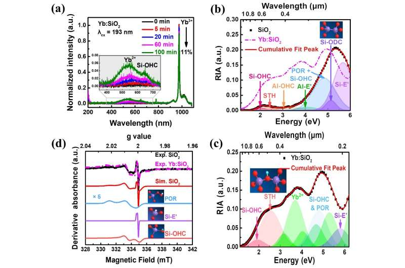 Ultraviolet laser induces color centers in ytterbium-doped silica glasses