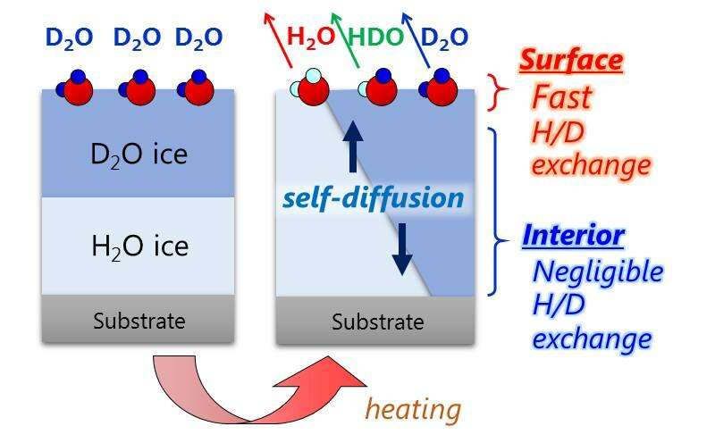 Unique structural fluctuations at ice surface promote autoionization of water molecules