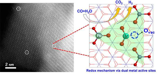 Scientists propose redox mechanism for water-gas shift reaction