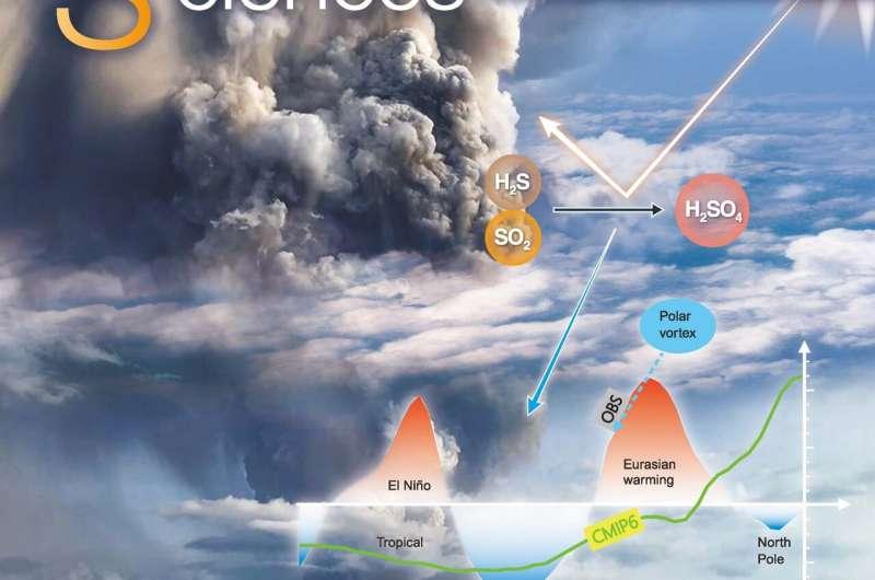 Philippine volcanic eruption could prompt El Niño warming next winter
