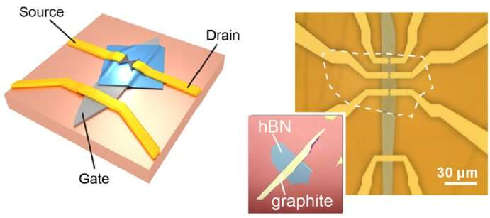 Researchers create a mechanically-tunable graphene quantum dot