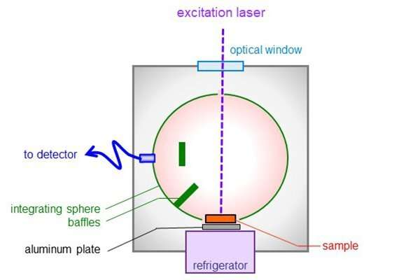 Researchers improve method for probing semiconducting crystals with light to detect defects and impurities