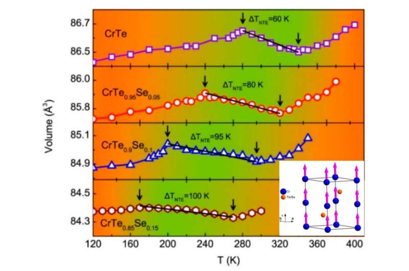 Researchers find large linear negative thermal expansion in intermetallic cr-se-te compounds