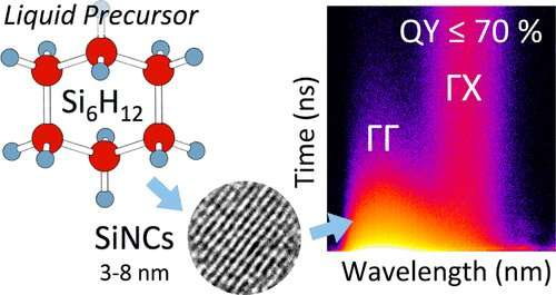 Researchers synthesize silicon-based quantum dots