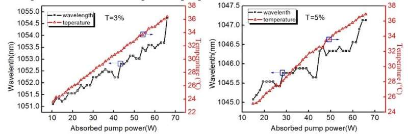 Scientists Demonstrate New Wavelength Shift with Diode-pumped Continuous-wave Yb:CALGO Laser