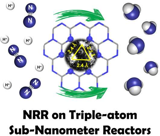 Scientists propose nano-confinement strategy to form sub-nanometer reactors