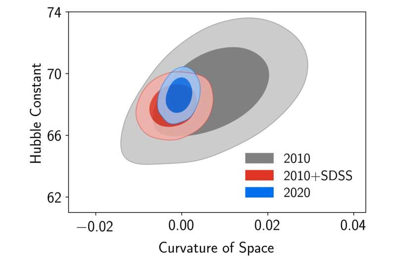 Astrophysicists fill in 11 billion years of the universe's expansion history