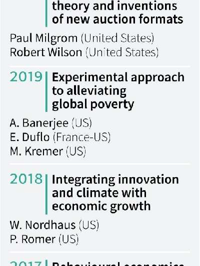 Nobel prize for economics