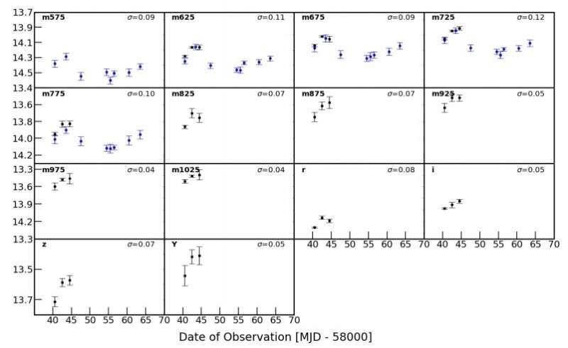 Observations investigate the neutrino emitting blazar TXS 0506+056