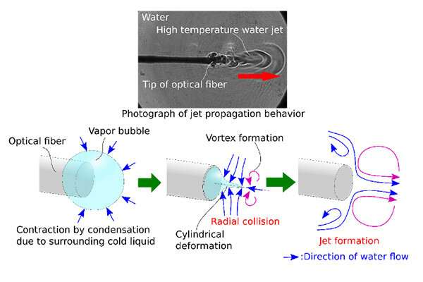 Revealing the Reason Behind Jet Formation at the Tip of Laser Optical Fiber
