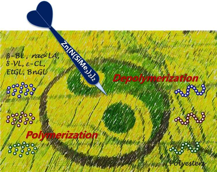 Scientists fabricate versatile catalyst for polyesters synthesis and degradation