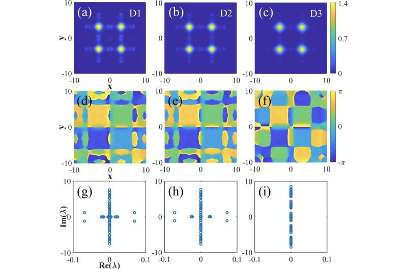 Scientists prevent critical collapse of higher-order solitons