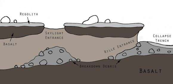 Why lava tubes should be our top exploration priority on other worlds