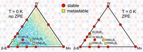 Scientists predicted new hard and superhard ternary compounds
