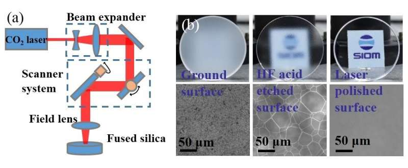 Researchers achieve fused silica with high damage threshold by combing chemical etching and laser polishing