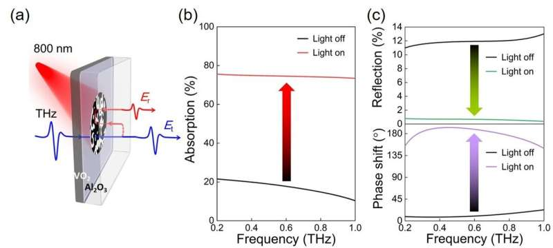 Researchers Invent Broad-band Tunable Terahertz Absorber