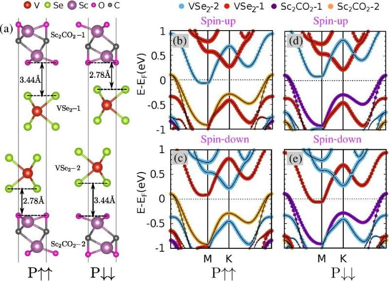 Researchers realize half-metallicity in A-type antiferromagnets with ferroelectric control