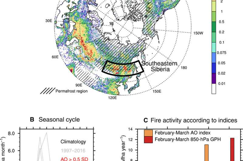 Connection found between Arctic Oscillation and increased risk of fire in Siberia