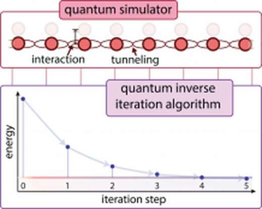 New technique to study molecules and materials on quantum simulator discovered