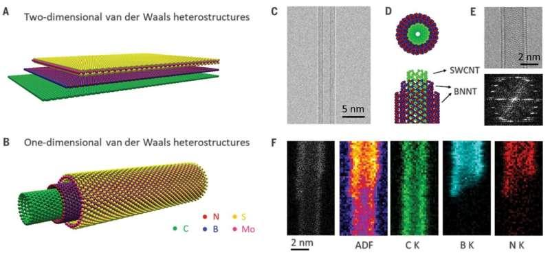 Nesting nanotubes to create 1-D van der Waals heterostructures