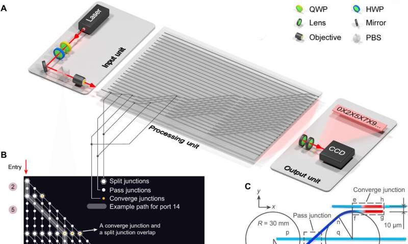 Scalable photonic computer solves the subset sum problem