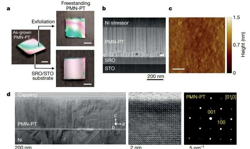 Crystal-stacking process can produce new materials for high-tech devices