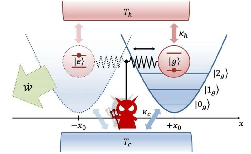 Less is more for Maxwell's Demon in quantum heat engines