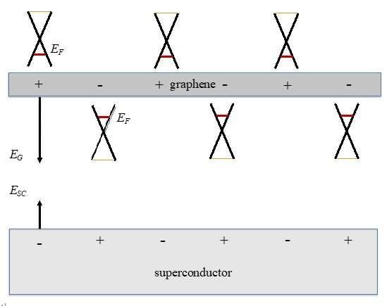 Proposed optical terahertz transistor