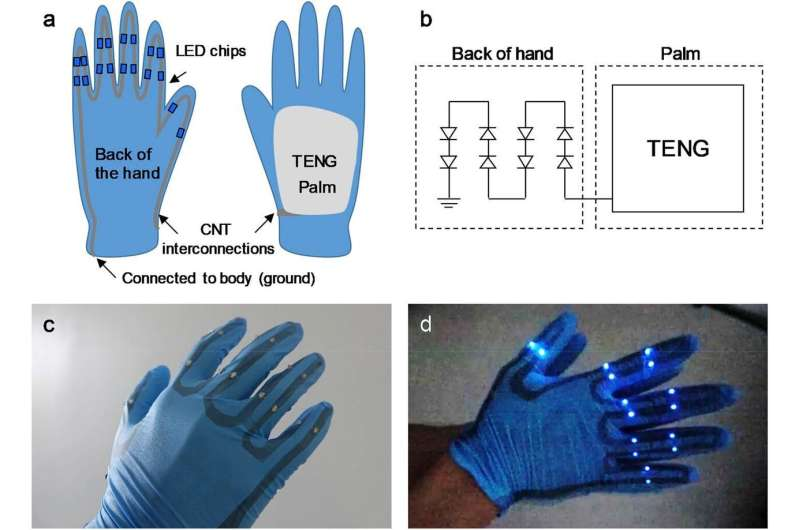 Wearable devices powered by body motion using stretchable carbon nanotube thin films