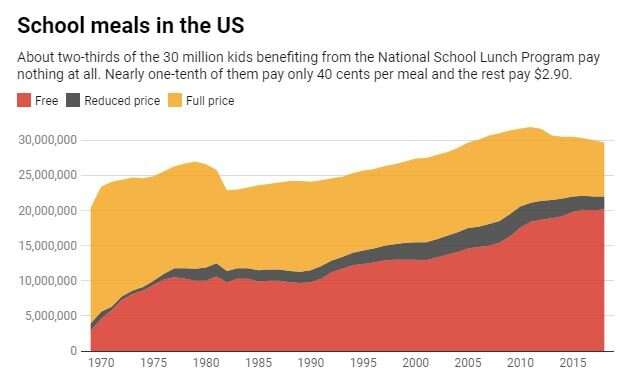 America's poorest children won't get nutritious meals with school cafeterias closed due to the coronavirus
