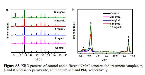 Efficient perovskite solar cells developed by reducing interface-mediated recombination