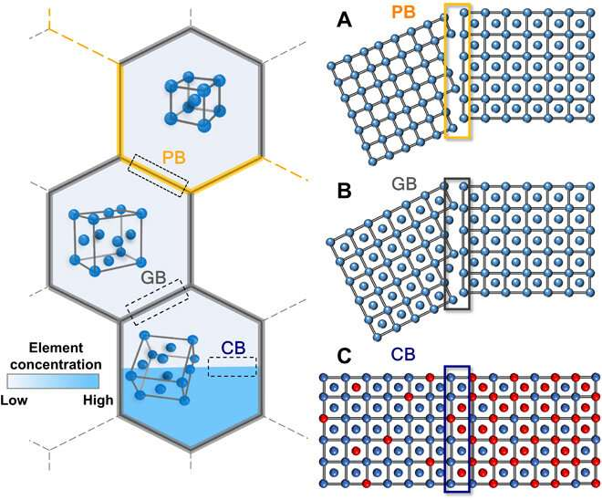 Using chemical boundary engineering to create steel that is strong and flexible without high carbon content