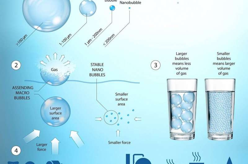 Researchers in Ireland discover new method to generate substantial volumes of nanobubbles in water