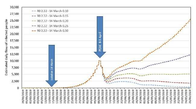 New tool helps compare different COVID-19 spreading scenarios
