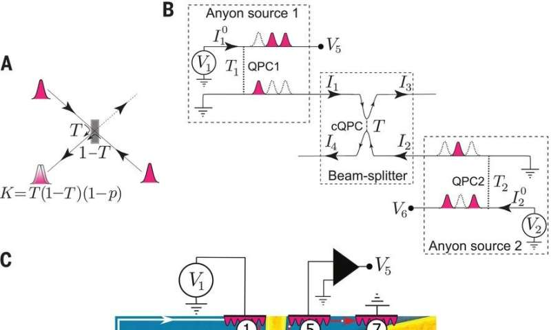 Anyon evidence observed using tiny anyon collider