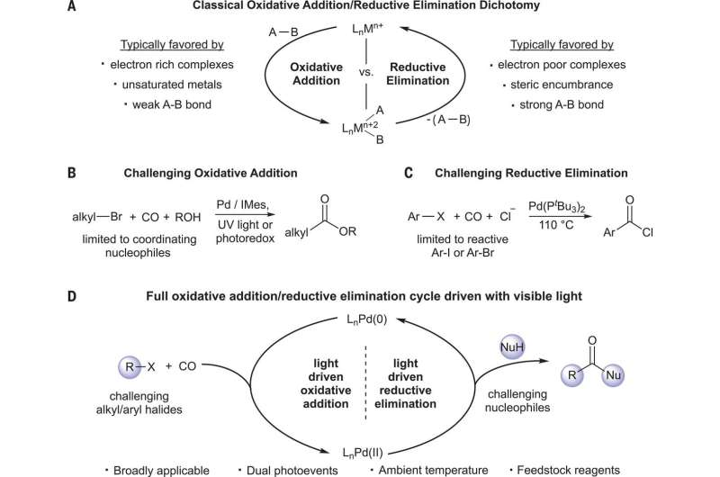 Using light to extend the scope of carbonylation reactions