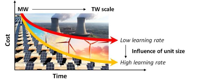 'Think small, learn fast' might be the way to go for novel energy technologies