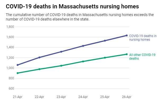 Failure to count COVID-19 nursing home deaths could dramatically skew US numbers