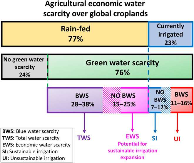 Irrigation expansion could feed 800 million more people