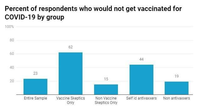 A majority of vaccine skeptics plan to refuse a COVID-19 vaccine, a study suggests, and that could be a big problem