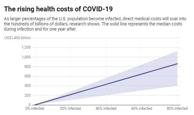 Coronavirus medical costs could soar into hundreds of billions as more Americans become infected