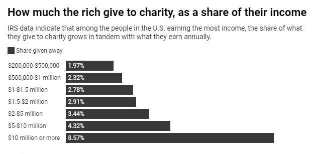 Rich folks aren't that stingy after all
